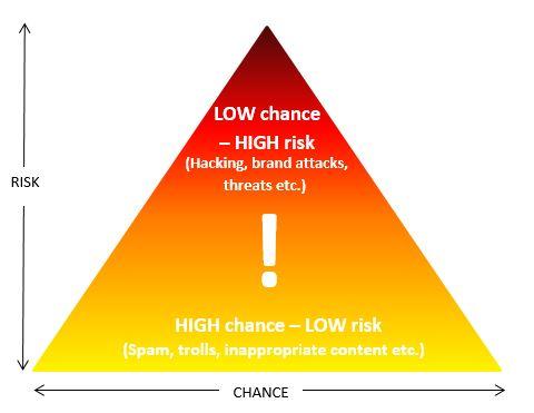 Online moderation provider Crisp Thinking risk diagram.